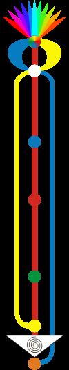Sistema Sutil básico