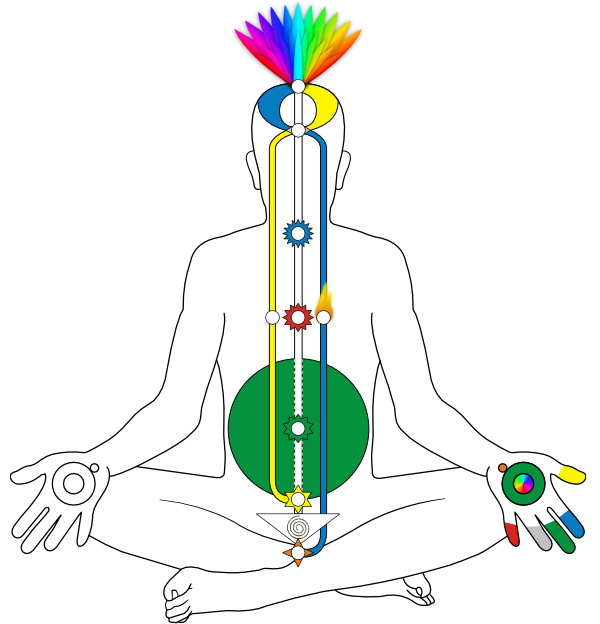 Sistema sutil energético Sahaja Yoga
